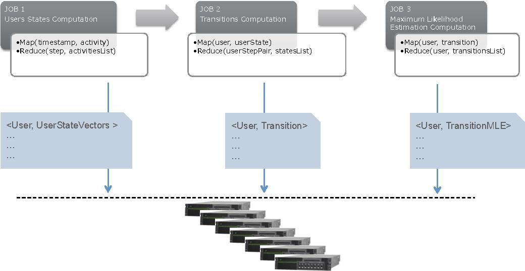 Figure 2 from Handling big data on agent-based modeling of