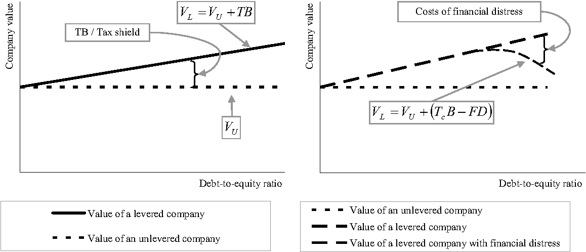 static theory of capital structure