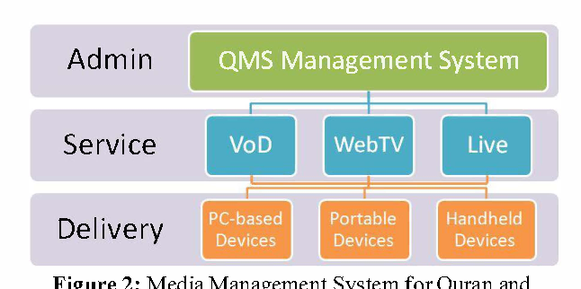Development concepts of a media management system dedicated