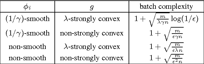 Figure 1 for Stochastic Primal-Dual Coordinate Method for Regularized Empirical Risk Minimization