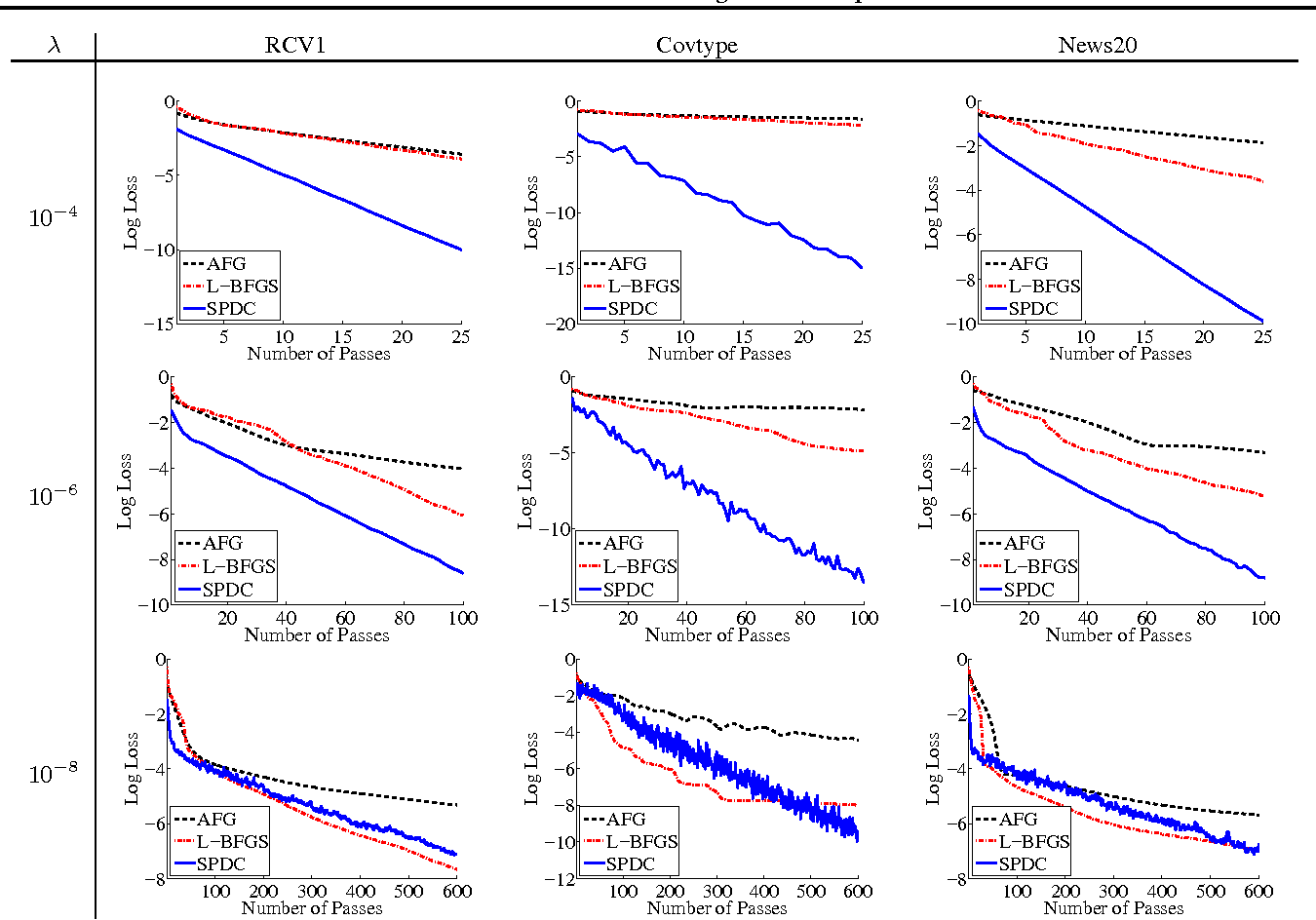Figure 2 for Stochastic Primal-Dual Coordinate Method for Regularized Empirical Risk Minimization