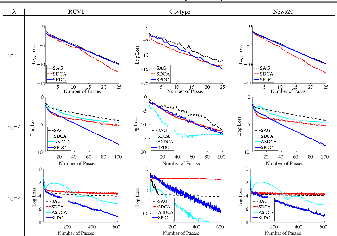 Figure 4 for Stochastic Primal-Dual Coordinate Method for Regularized Empirical Risk Minimization