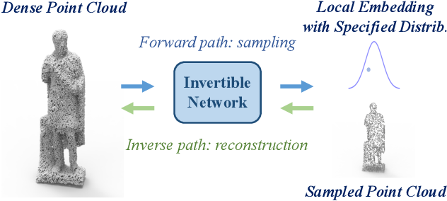 Figure 1 for PointLIE: Locally Invertible Embedding for Point Cloud Sampling and Recovery