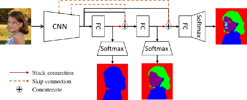 Figure 1 for Progressive refinement: a method of coarse-to-fine image parsing using stacked network