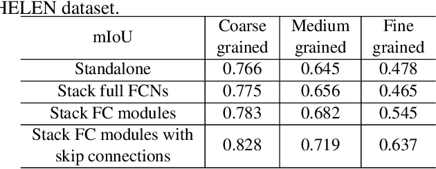 Figure 4 for Progressive refinement: a method of coarse-to-fine image parsing using stacked network
