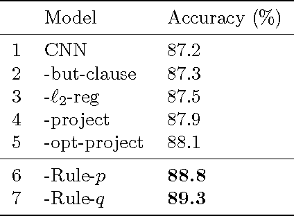 Figure 4 for Harnessing Deep Neural Networks with Logic Rules