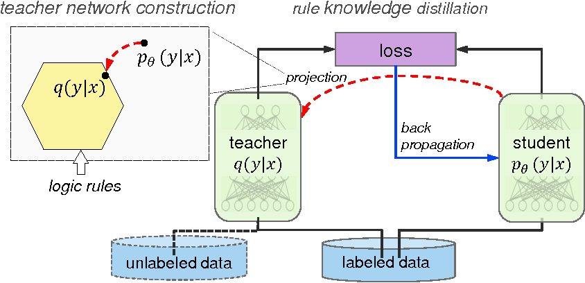 Figure 1 for Harnessing Deep Neural Networks with Logic Rules