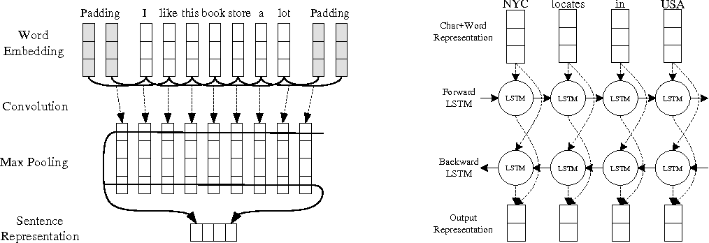 Figure 3 for Harnessing Deep Neural Networks with Logic Rules
