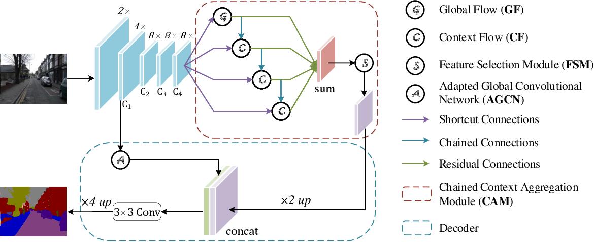 Figure 3 for Attention-guided Chained Context Aggregation for Semantic Segmentation