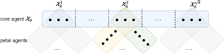 Figure 3 for One for One, or All for All: Equilibria and Optimality of Collaboration in Federated Learning
