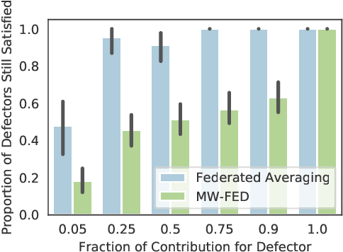 Figure 2 for One for One, or All for All: Equilibria and Optimality of Collaboration in Federated Learning