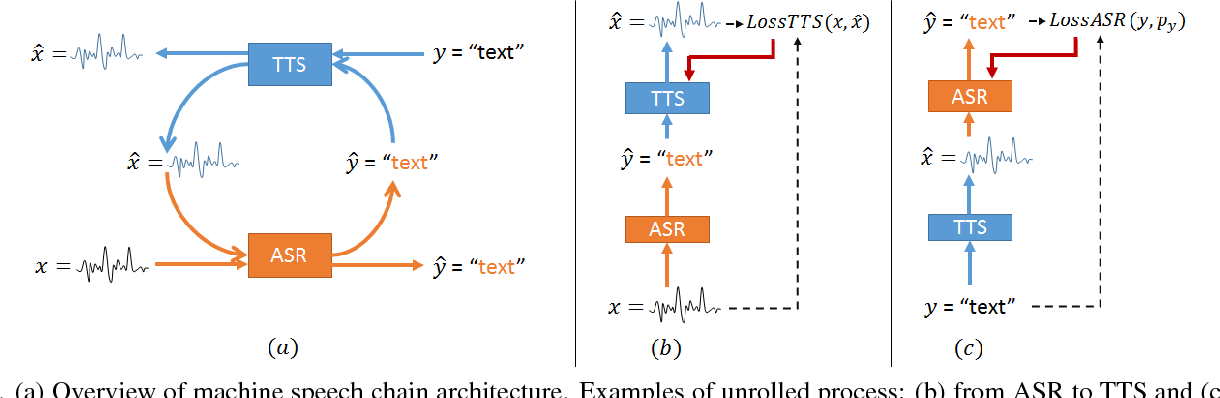 Figure 3 for Listening while Speaking: Speech Chain by Deep Learning
