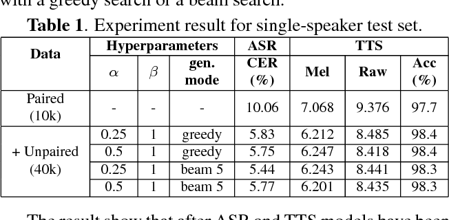Figure 2 for Listening while Speaking: Speech Chain by Deep Learning