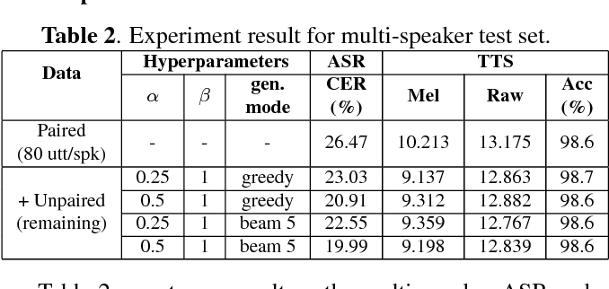 Figure 4 for Listening while Speaking: Speech Chain by Deep Learning