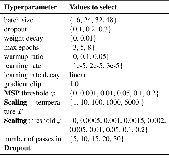 Figure 3 for $k$Folden: $k$-Fold Ensemble for Out-Of-Distribution Detection