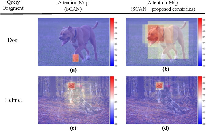 Figure 1 for More Than Just Attention: Learning Cross-Modal Attentions with Contrastive Constraints