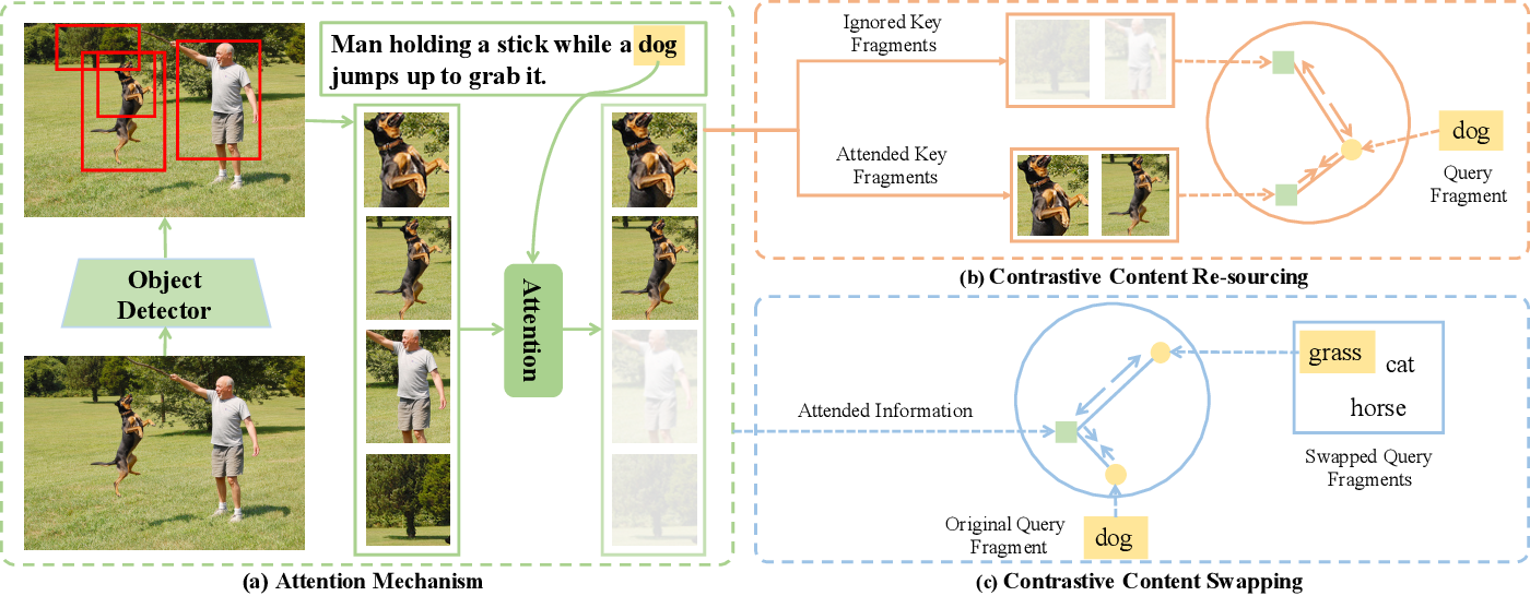 Figure 3 for More Than Just Attention: Learning Cross-Modal Attentions with Contrastive Constraints