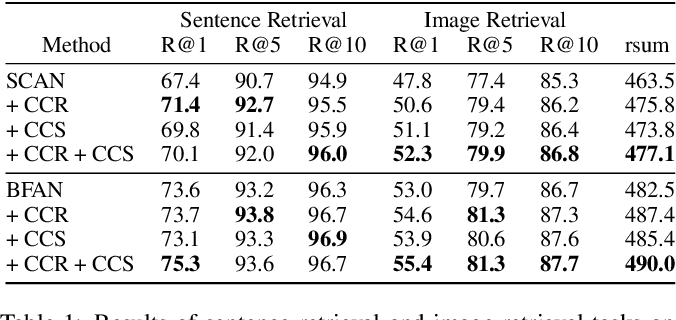 Figure 2 for More Than Just Attention: Learning Cross-Modal Attentions with Contrastive Constraints