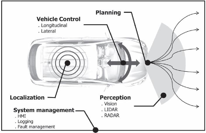 Figure 1 for Explanations in Autonomous Driving: A Survey