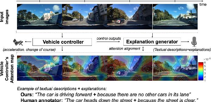 Figure 2 for Explanations in Autonomous Driving: A Survey
