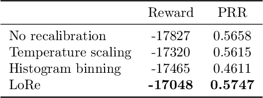 Figure 4 for Localized Calibration: Metrics and Recalibration