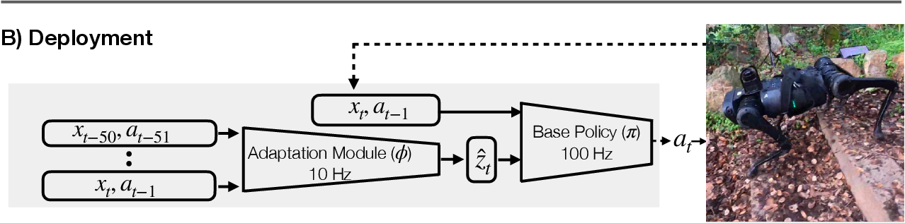 Figure 1 for RMA: Rapid Motor Adaptation for Legged Robots