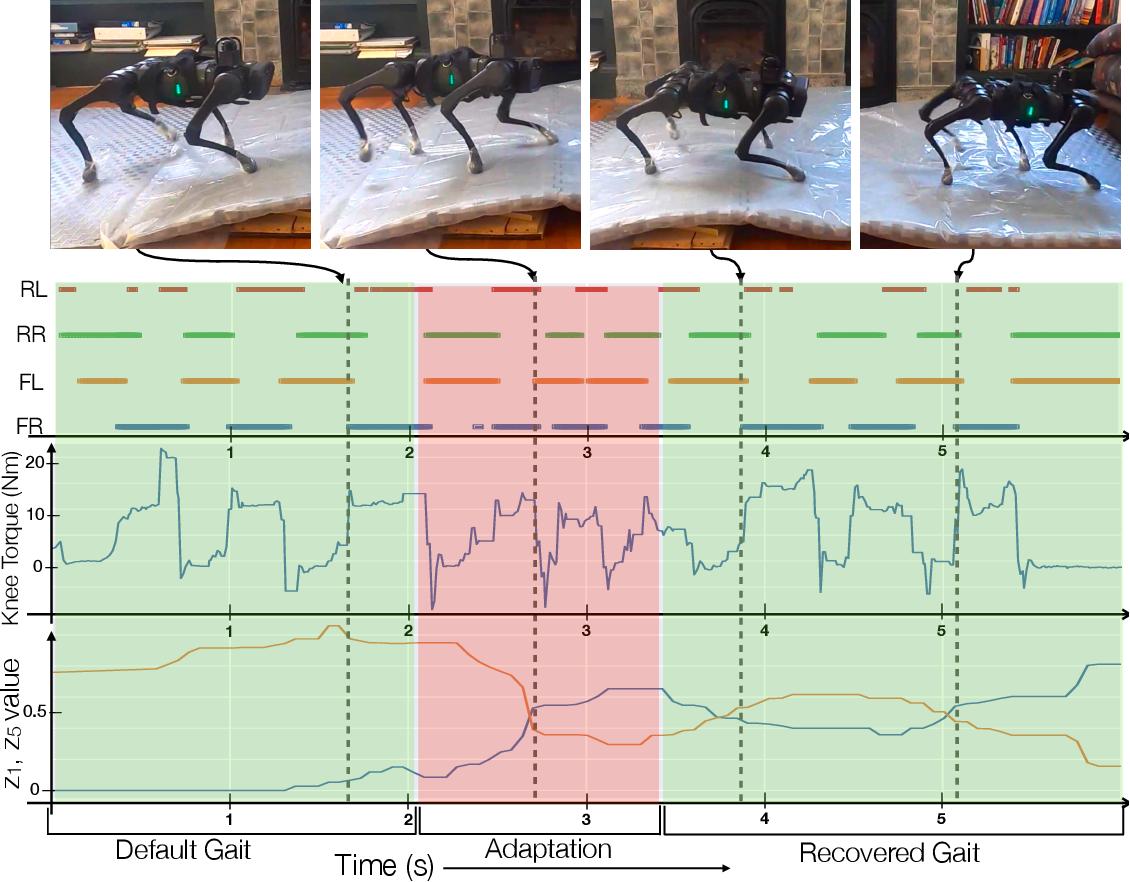 Figure 3 for RMA: Rapid Motor Adaptation for Legged Robots