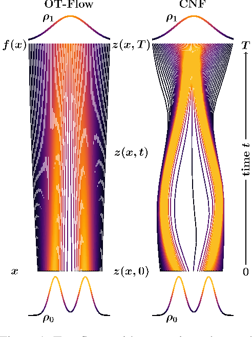 Figure 1 for OT-Flow: Fast and Accurate Continuous Normalizing Flows via Optimal Transport