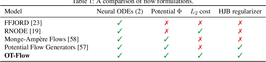Figure 2 for OT-Flow: Fast and Accurate Continuous Normalizing Flows via Optimal Transport