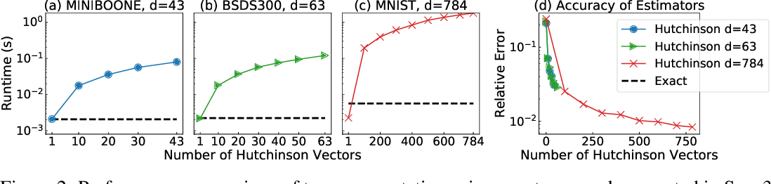 Figure 3 for OT-Flow: Fast and Accurate Continuous Normalizing Flows via Optimal Transport