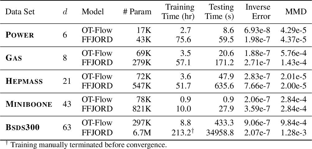 Figure 4 for OT-Flow: Fast and Accurate Continuous Normalizing Flows via Optimal Transport