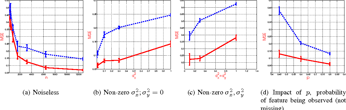 Figure 1 for Sparse Linear Regression With Missing Data