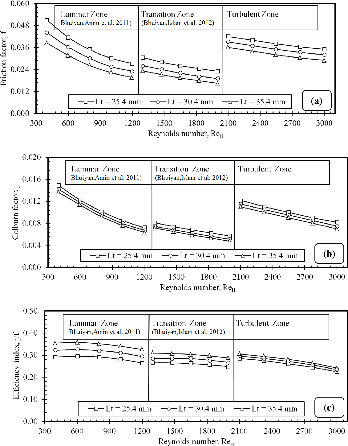 Plate Fin and Tube Heat Exchanger Modeling: Effects of Performance