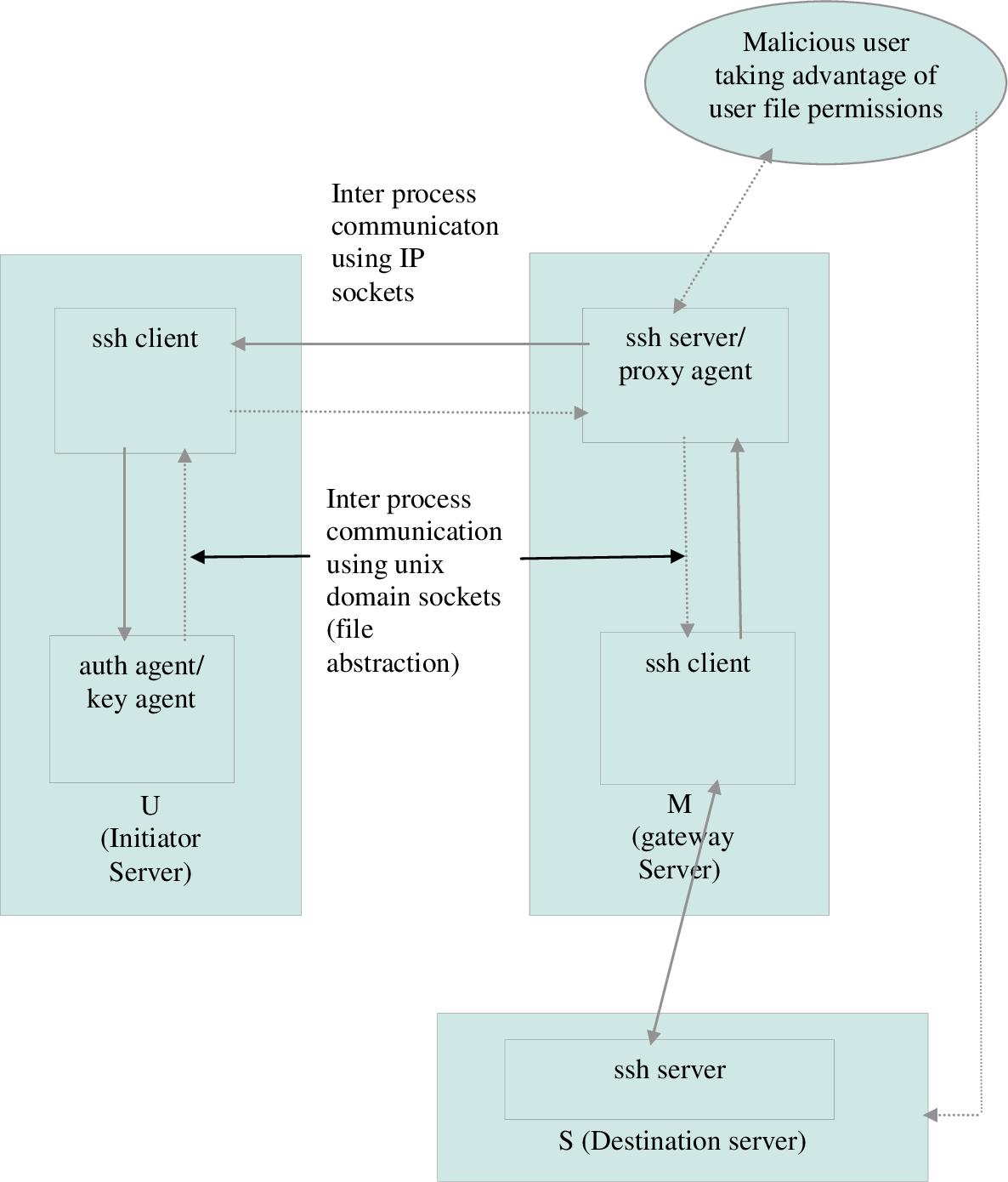 PDF] High-Performance Cloud Computing: VCL Case Study