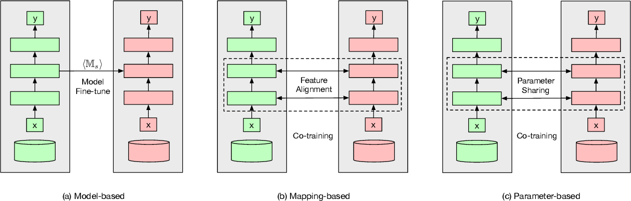 Figure 1 for A Comprehensive Analysis of Information Leakage in Deep Transfer Learning