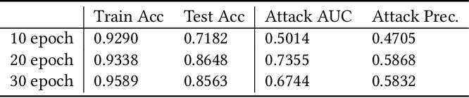 Figure 4 for A Comprehensive Analysis of Information Leakage in Deep Transfer Learning