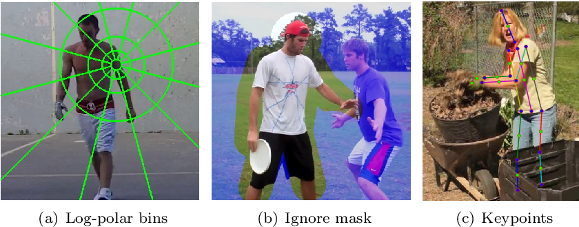 Figure 3 for Human Pose Estimation using Deep Consensus Voting