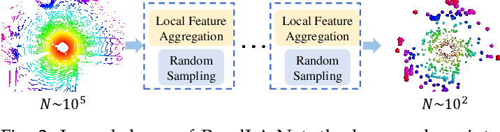 Figure 3 for Learning Semantic Segmentation of Large-Scale Point Clouds with Random Sampling