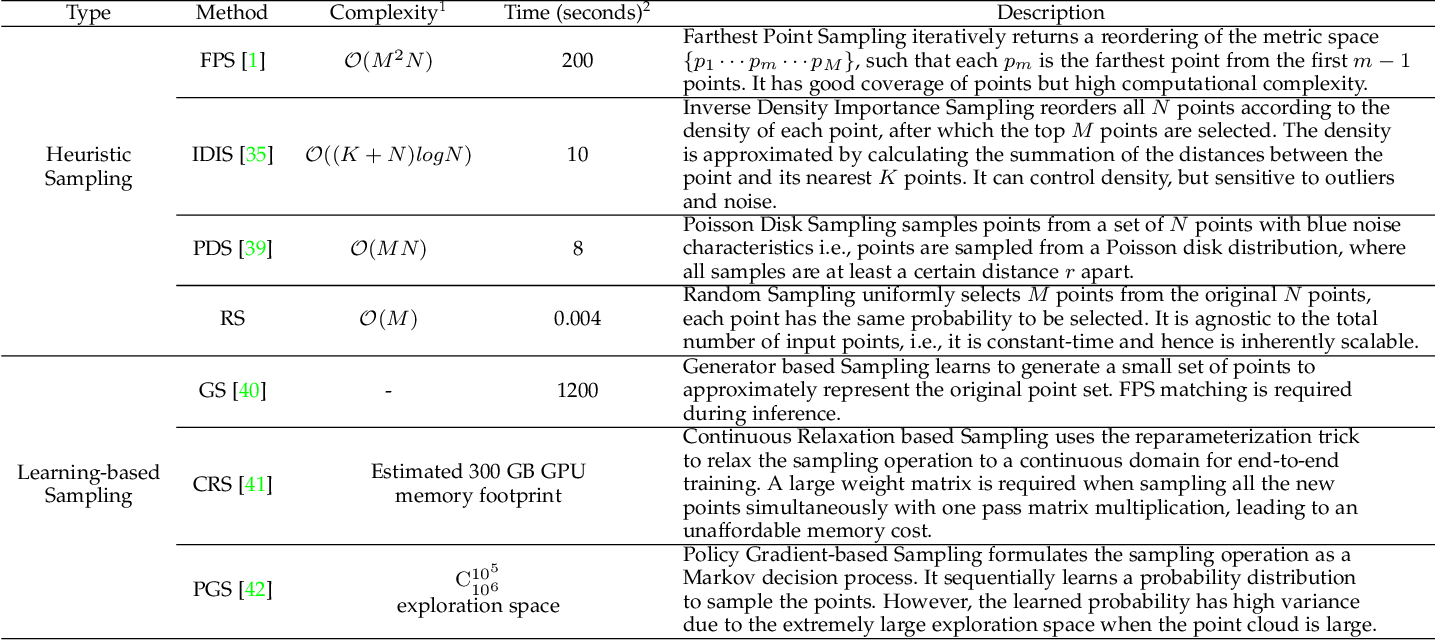Figure 2 for Learning Semantic Segmentation of Large-Scale Point Clouds with Random Sampling