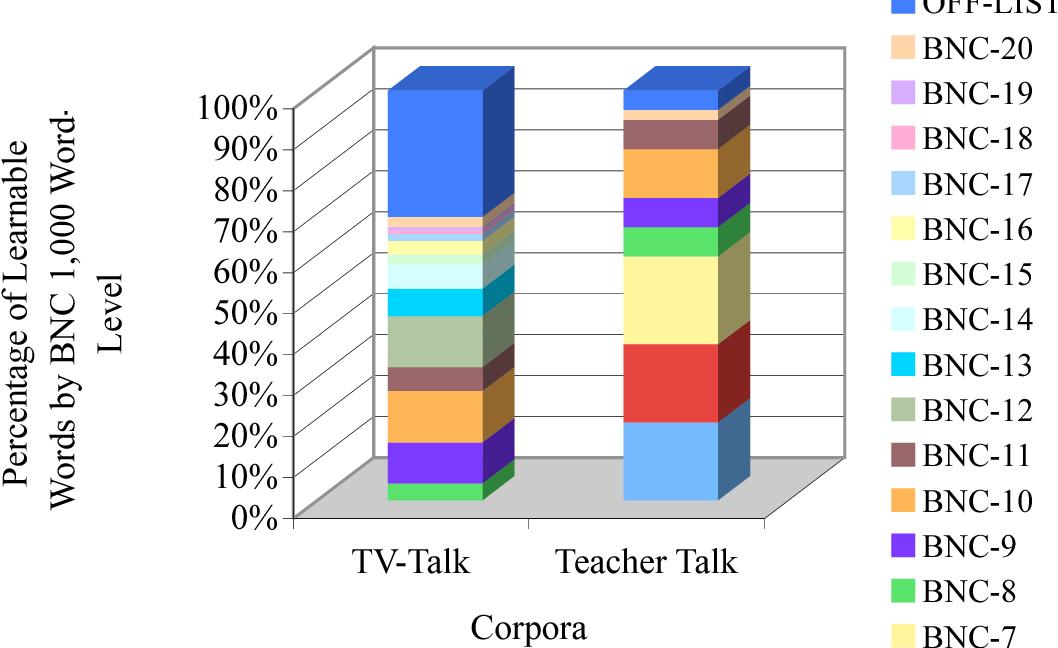 PDF] Incidental Vocabulary Acquisition through Aural Means
