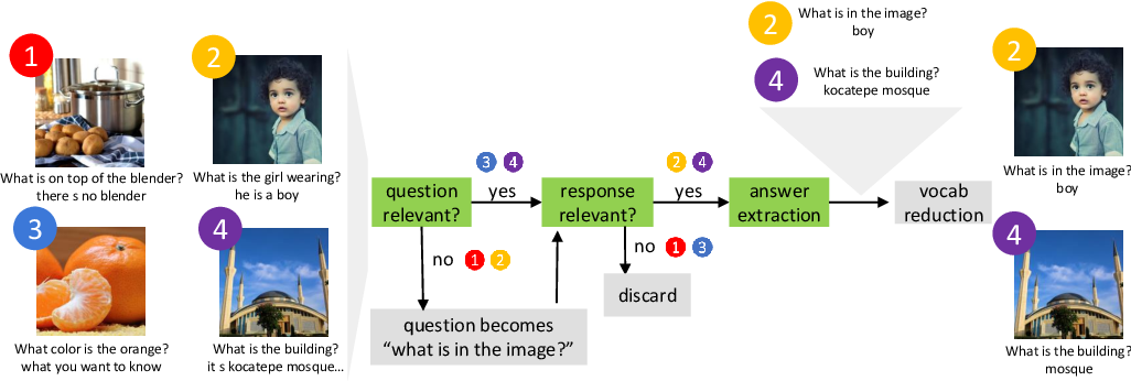 Figure 3 for Determining Question-Answer Plausibility in Crowdsourced Datasets Using Multi-Task Learning