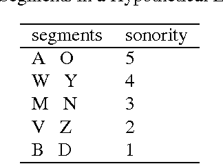 Figure 1 for Which Learning Algorithms Can Generalize Identity-Based Rules to Novel Inputs?