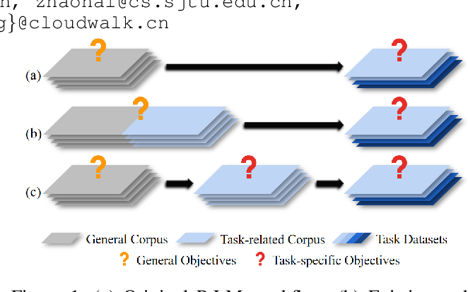 Figure 1 for Task-specific Objectives of Pre-trained Language Models for Dialogue Adaptation