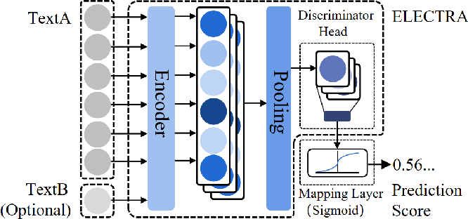 Figure 3 for Task-specific Objectives of Pre-trained Language Models for Dialogue Adaptation