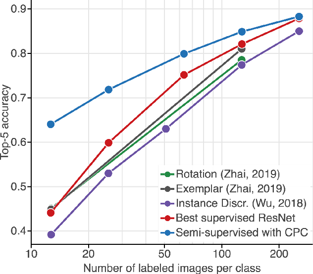 Figure 4 for Data-Efficient Image Recognition with Contrastive Predictive Coding