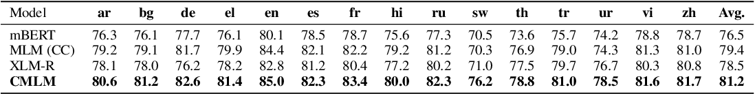 Figure 3 for Universal Sentence Representation Learning with Conditional Masked Language Model