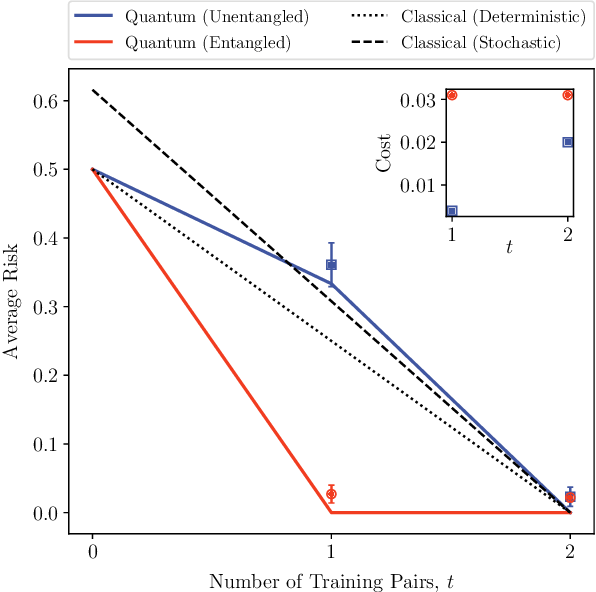 Figure 2 for Reformulation of the No-Free-Lunch Theorem for Entangled Data Sets
