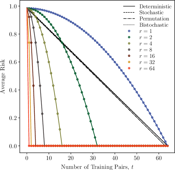 Figure 3 for Reformulation of the No-Free-Lunch Theorem for Entangled Data Sets
