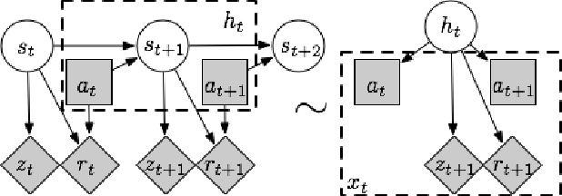 Figure 1 for A PAC RL Algorithm for Episodic POMDPs