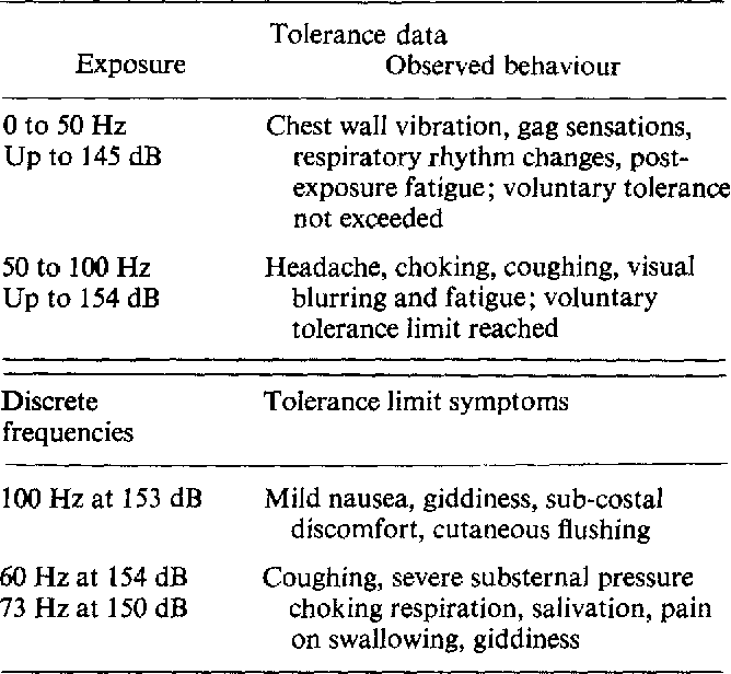 THE EFFECTS OF LOW FREQUENCY NOISE ON PEOPLE- A REVIEW? - Semantic